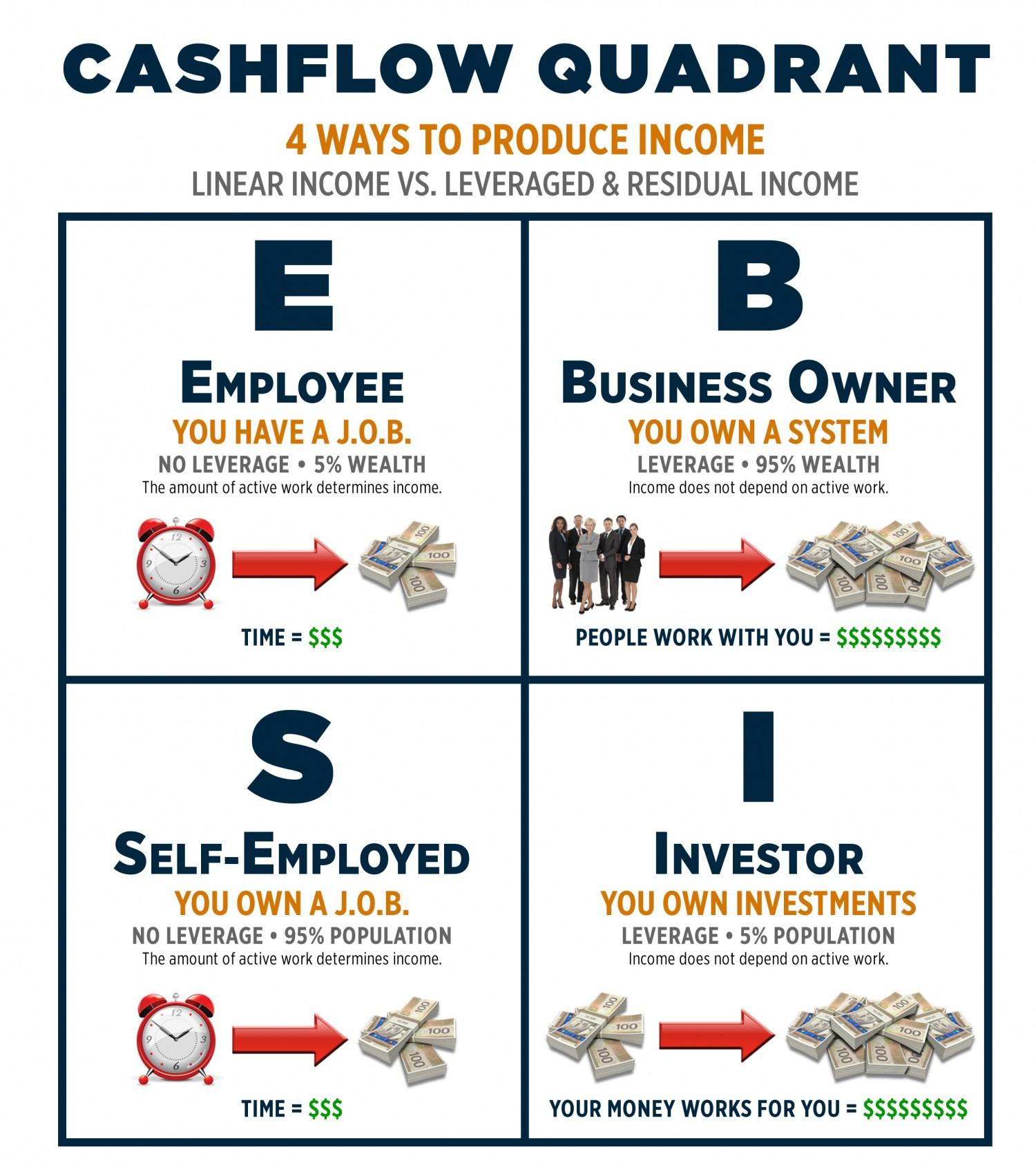 cashflow-quadrant-e1425219291524